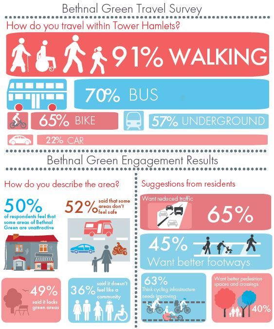 Infographics showing the results of the early engagement
